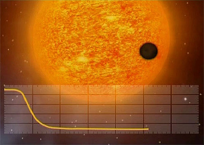 The new exoplanet was detected by looking for a drop in brightness of the parent star as the planet passed in front of the star. During such a transit, the planet appears as a tiny black dot. Credits: CNES