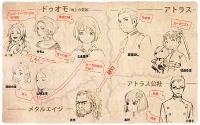 The character designs from the anime series Shangri La