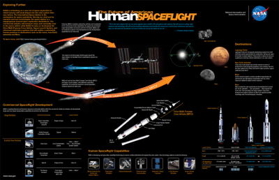 A Promising NASA Poster on the Future of American Human Spaceflight
